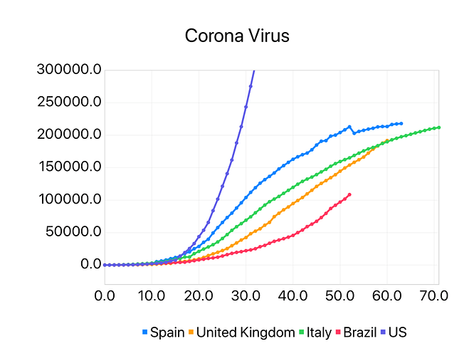 Plotting COVID-19 cases on different countries